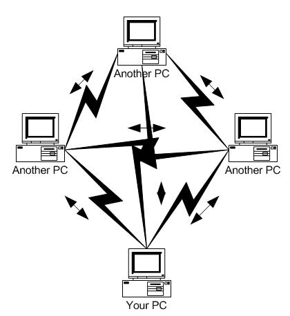 p2p-file-sharing